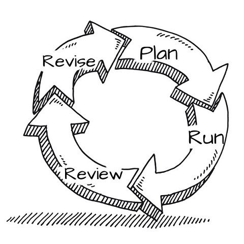 small business marketing plan cycle