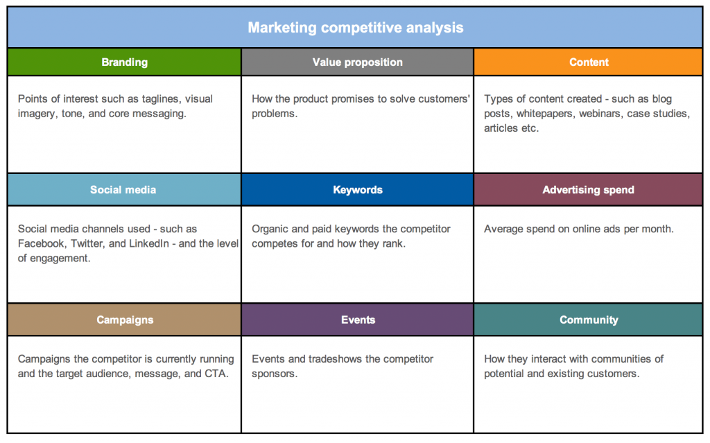 small business marketing competitor analysis template