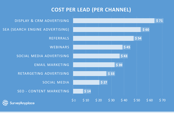 cost per lead by channel breakdown