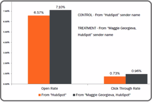 optimized sender HubSpot