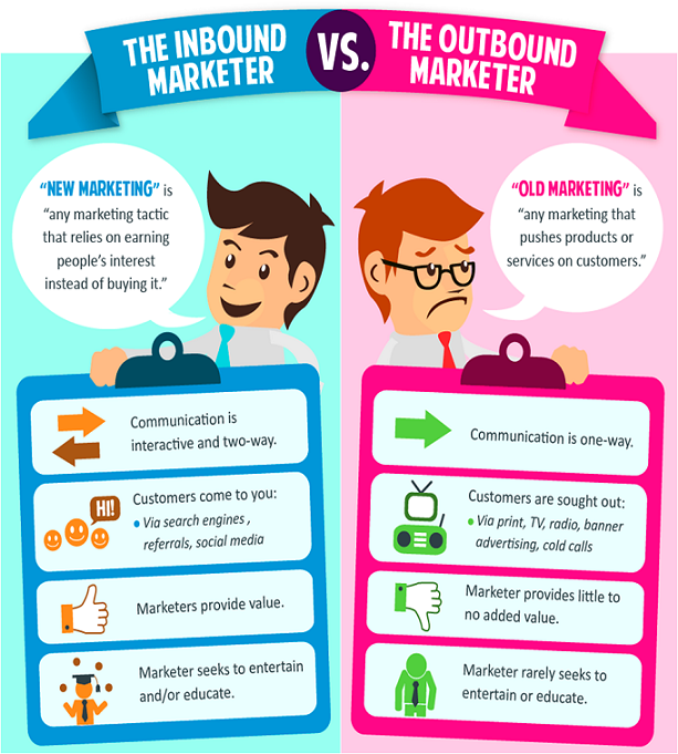 inbound marketing versus outbound marketing comparison