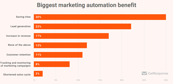 number one benefit of small business marketing automation