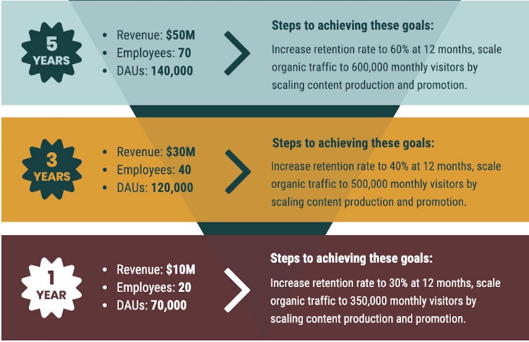 small business marketing goals breakdown