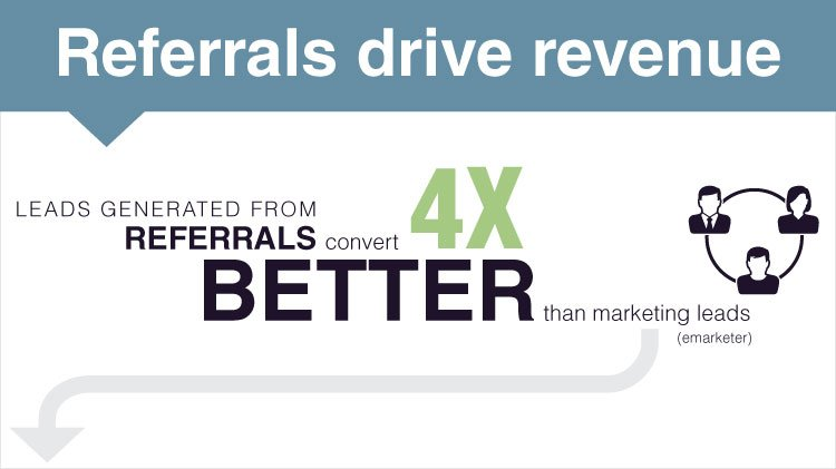 power of referrals as a marketing strategy
