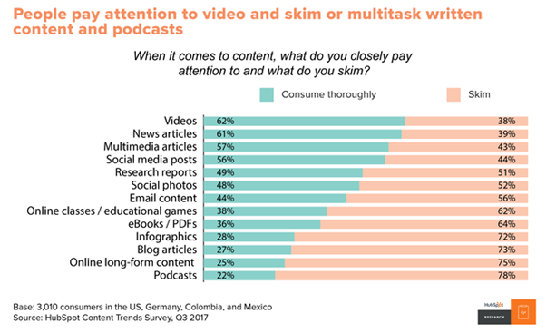 rise of video content