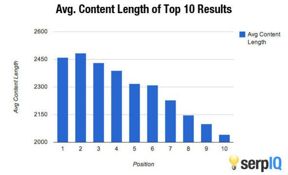 seo writing case study long form content stats