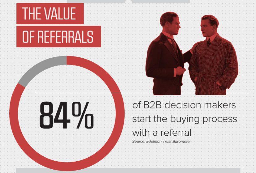 best b2b marketing strategies referral marketing