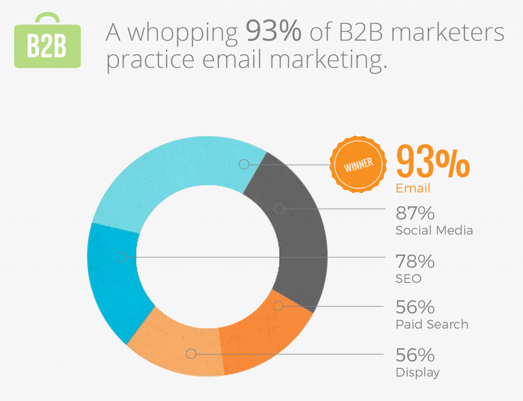 email marketing b2b stats