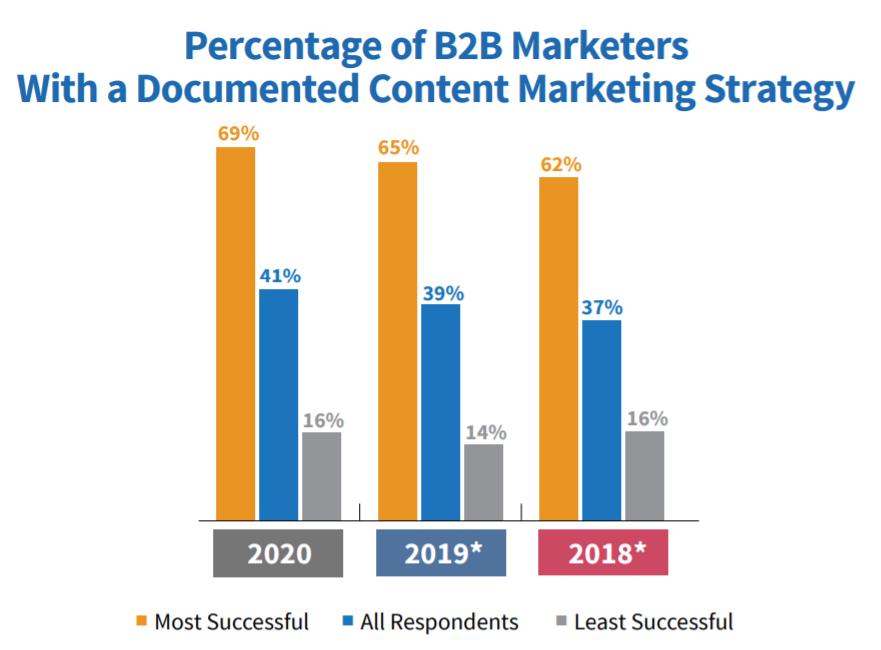 content-marketing-strategy-statistics