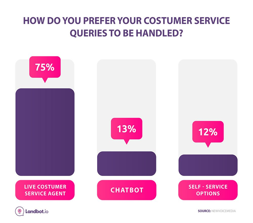 customer service communication preferences