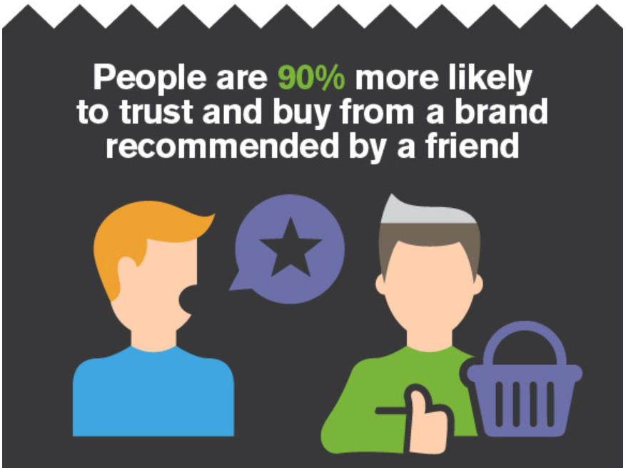 power of word of mouth marketing