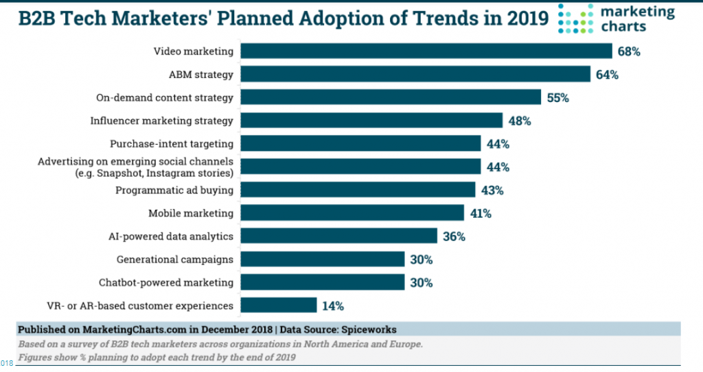 b2b tech marketers adoption trends