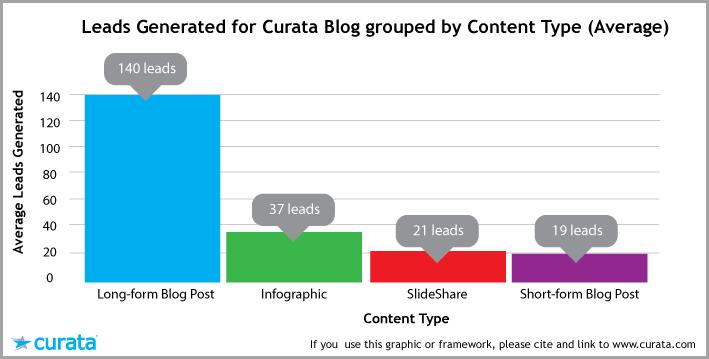 long-form-content-statistics-leads-comparison