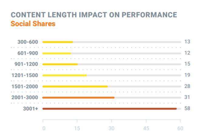 long-form-content-statistics-shares