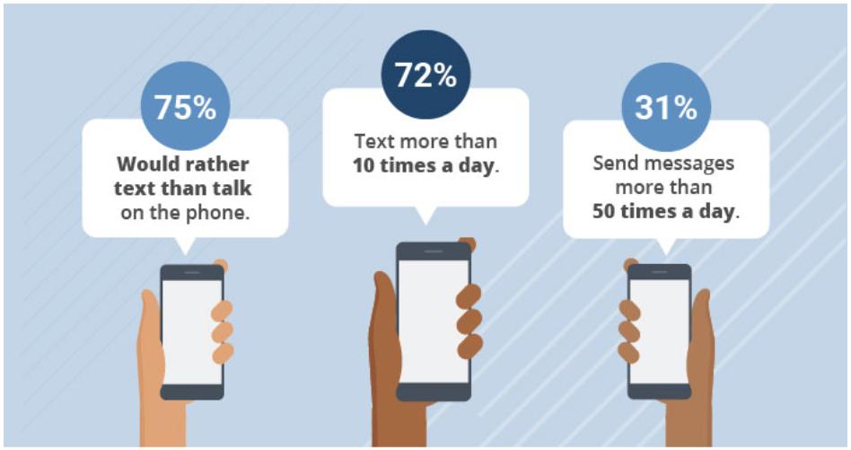 millenials texting stats