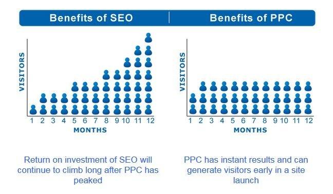 search-engine-optimization-vs-ppc